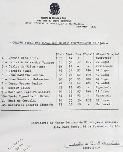 Relação Candidatos Aprovados para ingresso no Curso Técnico em Mineração e Metalurgia ano letivo de 1946